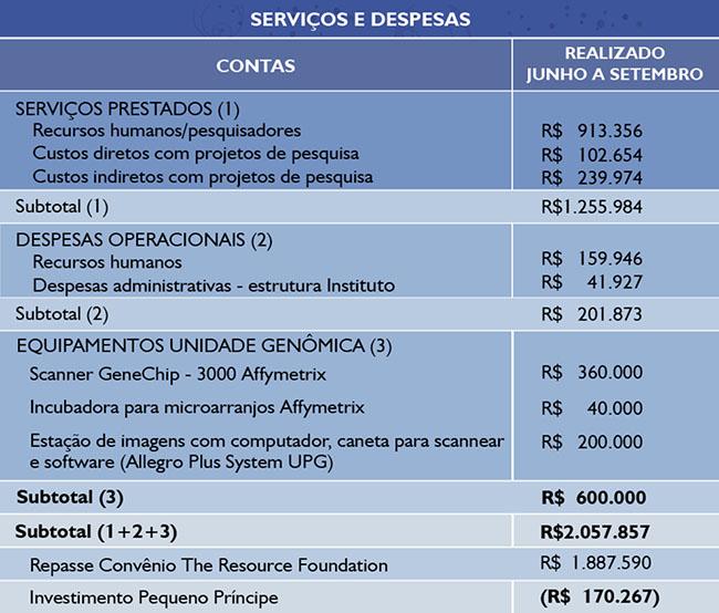 tabela_servicos_despesas