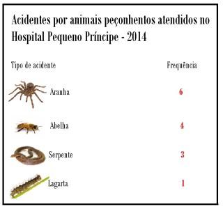 tabela_animais_venenosos